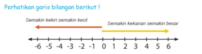 mengurutkan bilangan bulat menggunakan garis bilangan